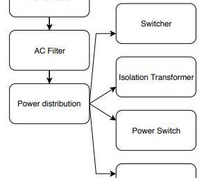 AC flowchart